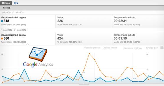 Rapporti personalizzati di Google Analytics